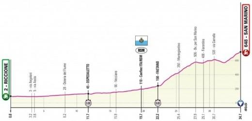 Giro d'Italia 2019 in Romagna