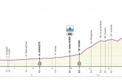 Il Giro d'Italia 2019 in Romagna